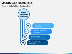 Stakeholder Relationship PPT Slide 3