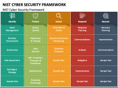 NIST Cyber Security Framework PPT Slide 3