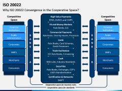 ISO 20022 PPT Slide 4