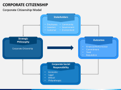 Corporate Citizenship PPT Slide 2