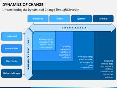 Dynamics of Change PPT Slide 1