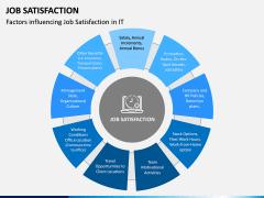 Job Satisfaction PPT Slide 5