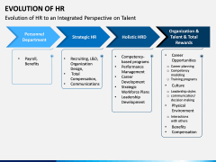 Evolution of HR PPT Slide 9