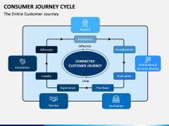 Consumer Journey Cycle PPT Slide 3