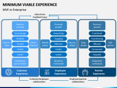 Minimum Viable Experience PPT Slide 6