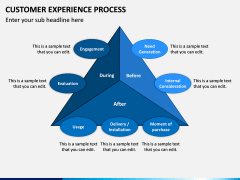 Customer Experience Process PPT Slide 2