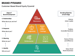 Brand Pyramid PPT Slide 12