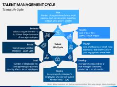 Talent Management Cycle PPT Slide 5