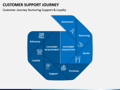 Customer Support Journey PPT Slide 5