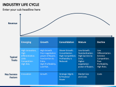 Industry Life Cycle PPT Slide 3