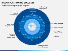 Brand Positioning Bulls Eye PPT Slide 1