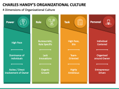 Charles Handy Organizational Culture PPT Slide 4