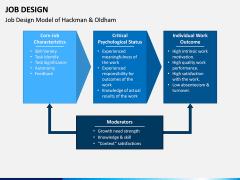 Job Design PPT Slide 3
