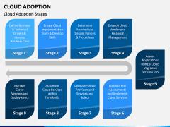 Cloud Adoption PPT Slide 4