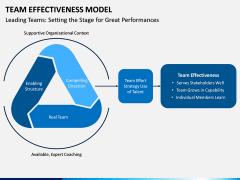 Team Effectiveness Model PPT Slide 10