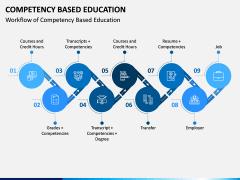 Competency Based Education PPT slide 2