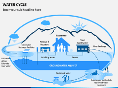 Water Cycle PPT Slide 2