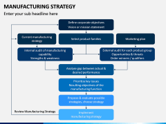 Manufacturing Strategy PPT Slide 8