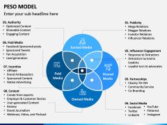 PESO Model PPT Slide 3