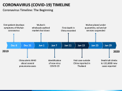 Coronavirus COVID-19 Timeline PPT Slide 1