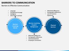 Communication Barriers PPT Slide 7
