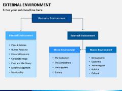 External Environment PPT Slide 5