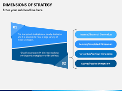 Dimensions of Strategy PPT Slide 7