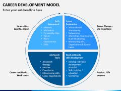 Career Development Model PPT Slide 5