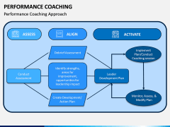 Performance Coaching PPT Slide 6