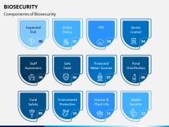 Biosecurity PPT Slide 2