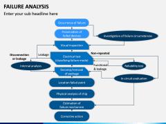 Failure Analysis PPT Slide 3