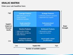 Kraljic Matrix PPT Slide 4