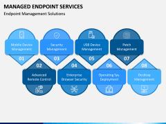 Managed Endpoint Services PPT Slide 4