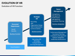 Evolution of HR PPT Slide 3