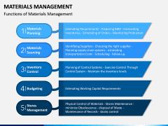 Materials Management PPT Slide 5