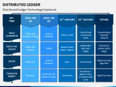 Distributed Ledger PPT Slide 8