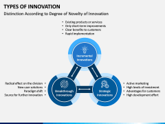 Types of Innovation PPT Slide 5