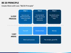 80 20 (Pareto) Principle PPT Slide 12