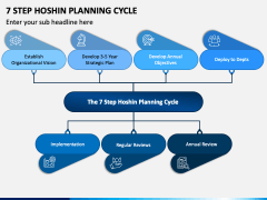 7 Step Hoshin Planning Cycle PPT Slide 1