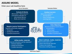 Assure Model PPT Slide 5