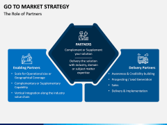 Go To Market Strategy PPT Slide 13