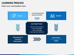 Learning Process PPT Slide 1