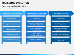 Marketing Evolution PPT Slide 3
