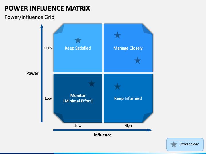 Power Influence Matrix PPT Slide