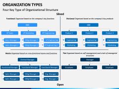Organization Types PPT Slide 7