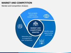 Market and Competition PPT Slide 1