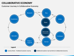 Collaborative Economy PPT Slide 4