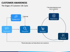Customer Awareness PPT Slide 6