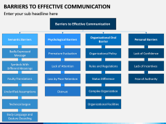 Barriers to Effective Communication PPT Slide 6