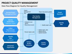 Project Quality Management PPT Slide 2